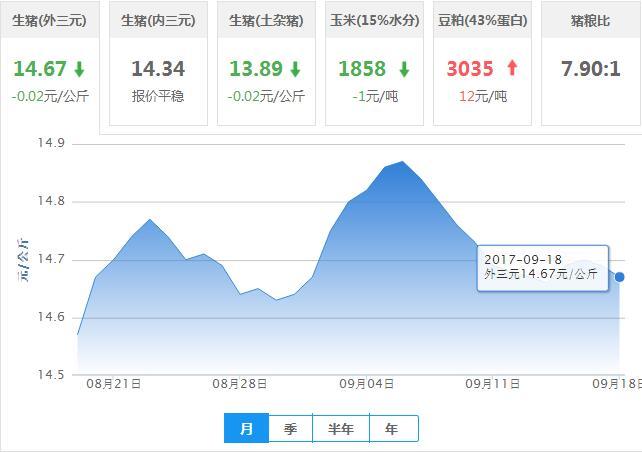 2017年09月18日全国外三元生猪价格行情涨跌表