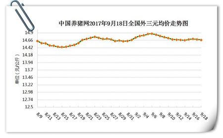 9月18日猪评:市场肉价小幅上涨 猪价稳中小幅涨跌调整