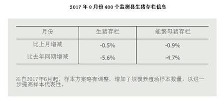 能繁母猪存栏量连降4年,农业部表示9月猪价继续涨