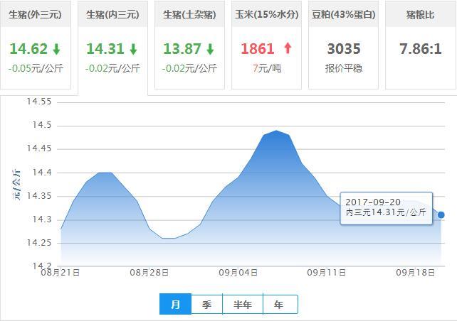 2017年09月20日全国内三元生猪价格行情涨跌表