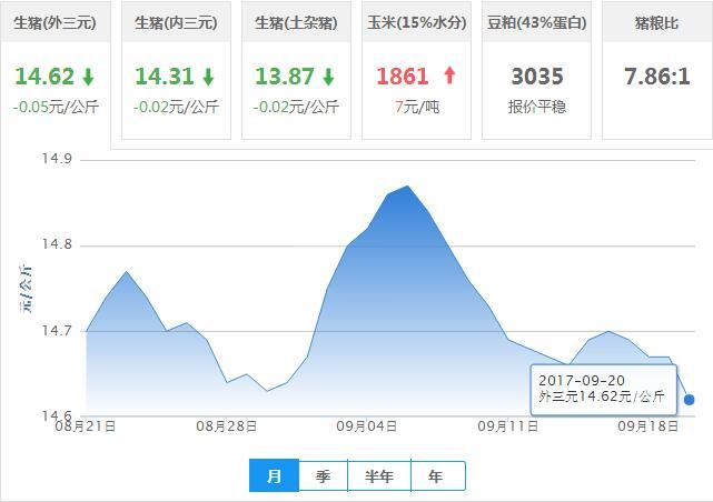 2017年09月20日全国外三元生猪价格行情涨跌表