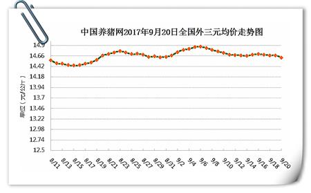 9月20日猪评:双节提振力度不明显,猪价将何去何去?