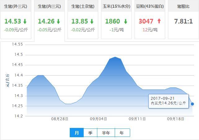 2017年09月21日全国内三元生猪价格行情涨跌表