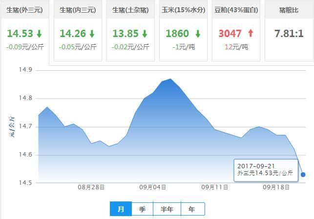2017年09月21日全国外三元生猪价格行情涨跌表