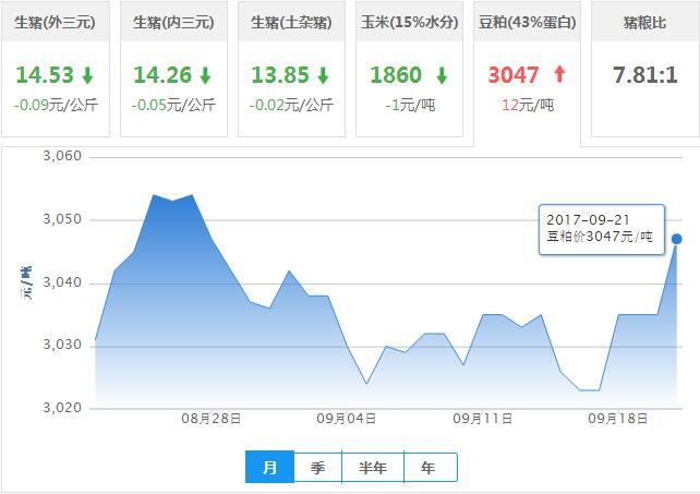 2017年09月21日全国豆粕价格行情走势汇总