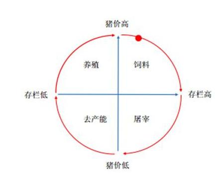 2017年中国养猪业现状分析及未来发展前景预测!