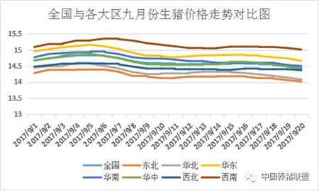 下跌已覆盖全国90%,9月下旬猪价下跌是否成定局?