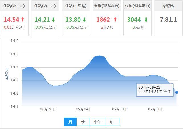2017年09月22日全国内三元生猪价格行情涨跌表