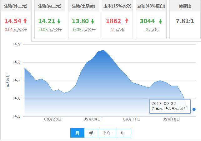2017年09月22日全国外三元生猪价格行情涨跌表