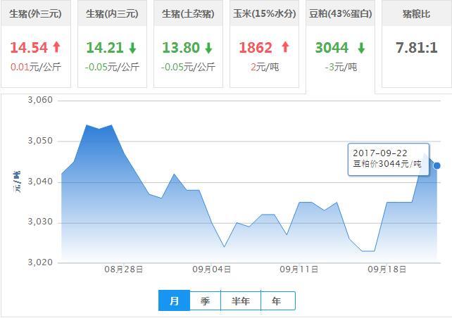 2017年09月22日全国豆粕价格行情走势汇总