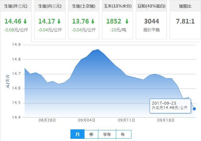 2017年09月23日全国外三元生猪价格行情涨跌表