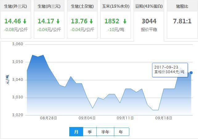 2017年09月23日全国豆粕价格行情走势汇总