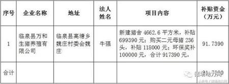 快看!中央给500个养猪大县发钱22亿,你领到了吗?