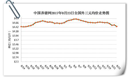 9月23日猪评:屠企采购量和压价力度将致两种猪价走势