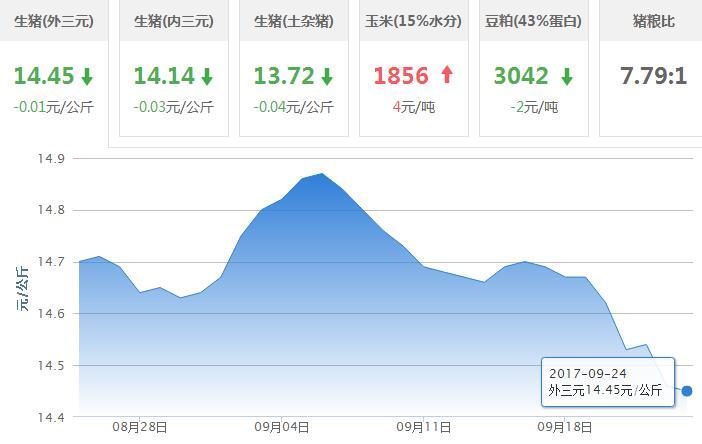 2017年09月24日全国外三元生猪价格行情涨跌表