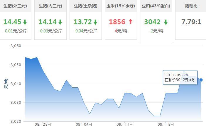 2017年09月24日全国豆粕价格行情走势汇总