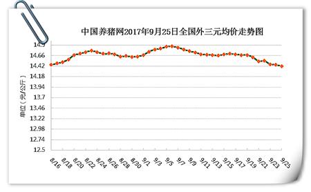 9月25日猪评:双节已近,生猪价格还有上涨的机会吗?