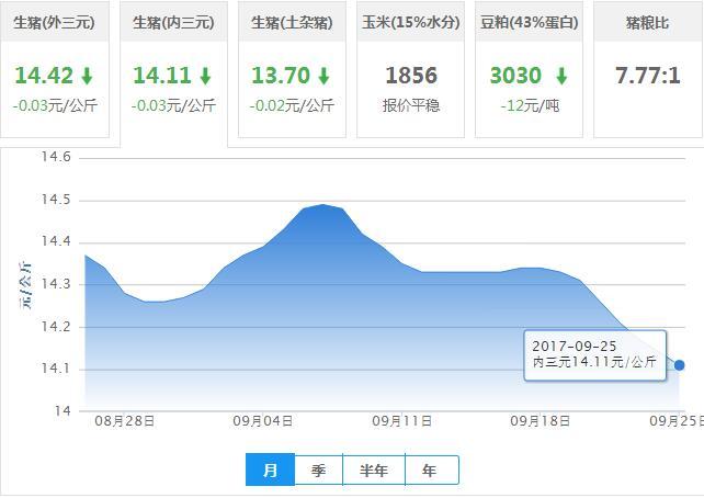 2017年09月25日全国内三元生猪价格行情涨跌表