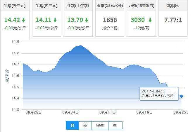 2017年09月25日全国外三元生猪价格行情涨跌表