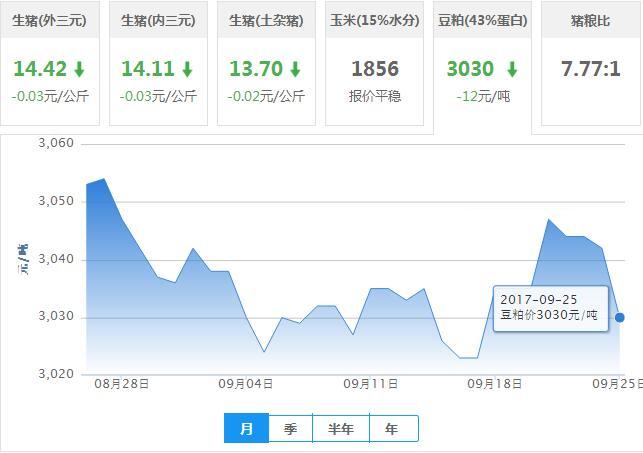 2017年09月25日全国豆粕价格行情走势汇总