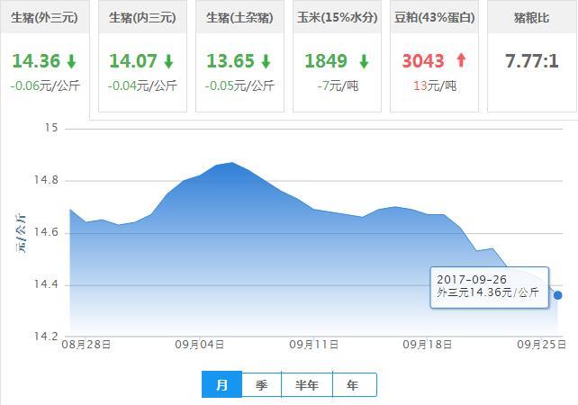2017年09月26日全国外三元生猪价格行情涨跌表