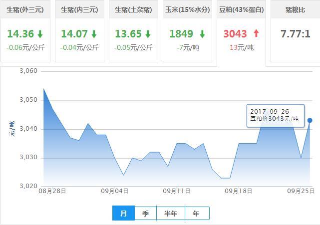 2017年09月26日全国豆粕价格行情走势汇总