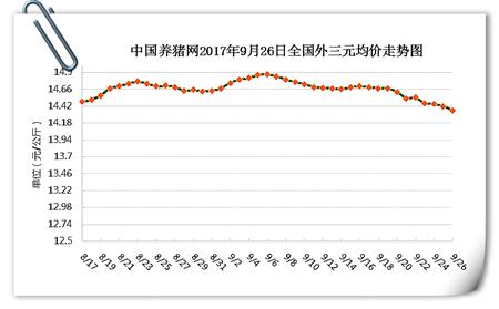 9月26日猪评:跌势南移,短期猪价或以窄幅调整为主