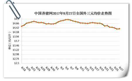 9月27日猪评:双节临近,猪价止跌反弹?真要涨了吗?
