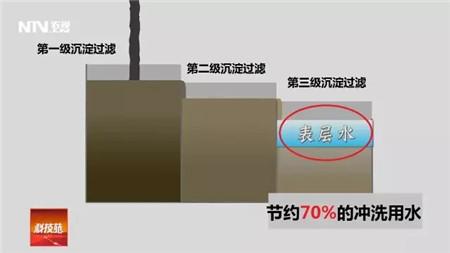 """央视专题报道:松桃德康家庭农场实现猪场""""零""""排放"""