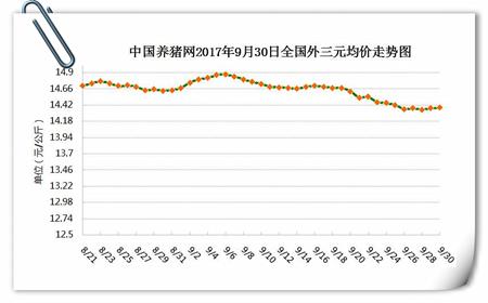 9月30日猪评:节前猪价无下跌可能 节日将以稳中调整为主