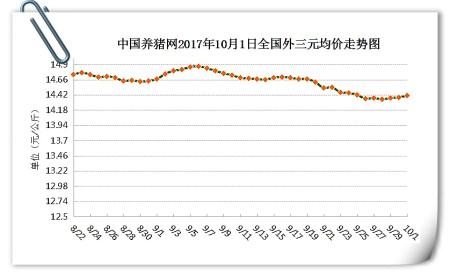 10月1日猪评:微涨也是涨!猪价飘红迎国庆 是好兆头吗?