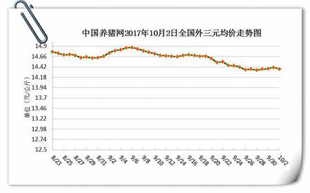 10月2日猪评:全国生猪价小幅上扬,中秋猪价终于起色了