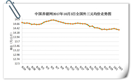 10月3日猪评:中秋前猪价仍波动下行,该何去何从?