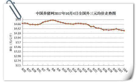 10月4日猪评:中秋猪价稳中下跌,无大涨大跌基础