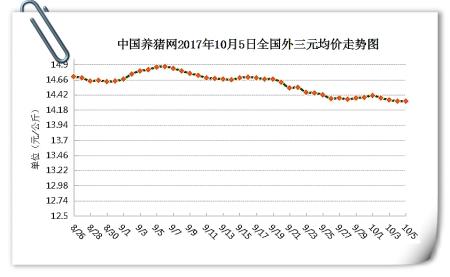10月5日猪评:猪价趋稳,后市或以稳中震荡调整为主