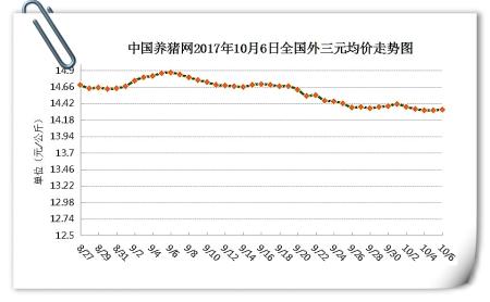 10月6日猪评:整体猪价小幅调整,后期还能再涨吗?