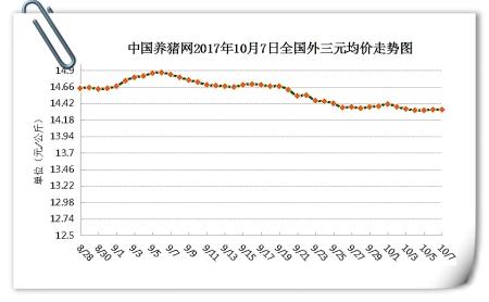 10月7日猪评:猪价继续稳定,北方冷空气来袭