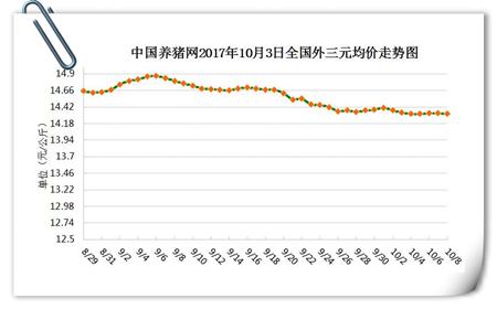 10月8日猪评:猪价稳定,近期降雨降温是否能利好猪价?