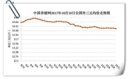 10月10日猪评:猪价稳中震荡,冷空气将为上涨助力