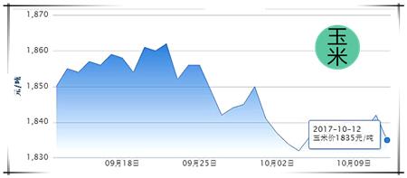 10月12日猪评:猪价季节性下调空间有限,月底将迎转折