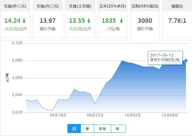 2017年10月12日全国豆粕价格行情走势汇总
