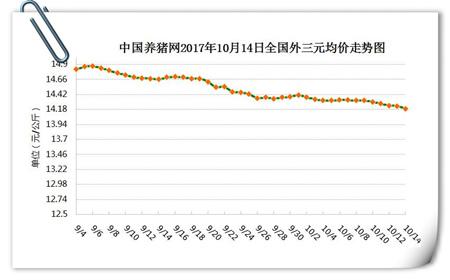 10月14日猪评:市场整体缺乏利好 短期结算价或仍有小降可能