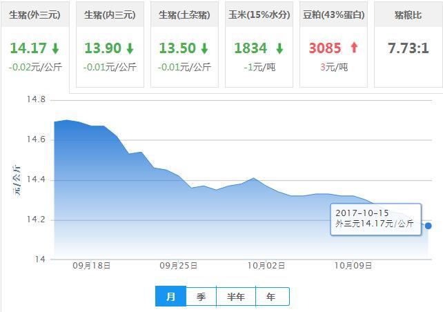 2017年10月15日全国外三元生猪价格行情涨跌表