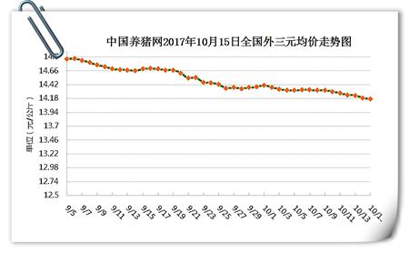 10月15日猪评:猪价行情北跌南稳,是否开启上行模式?