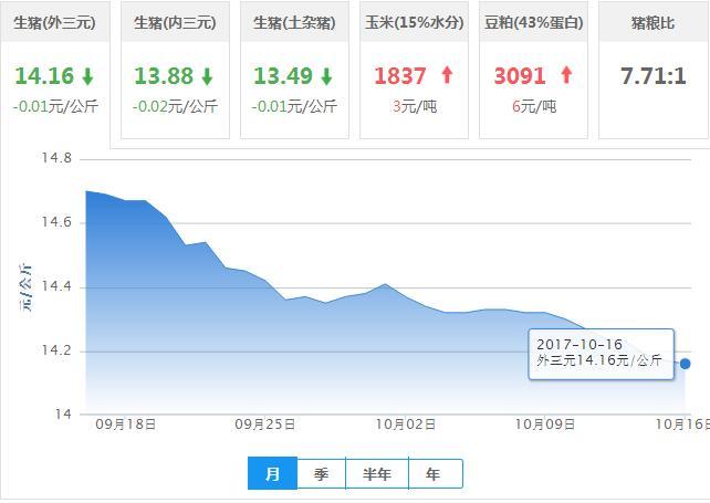 2017年10月16日全国外三元生猪价格行情涨跌表