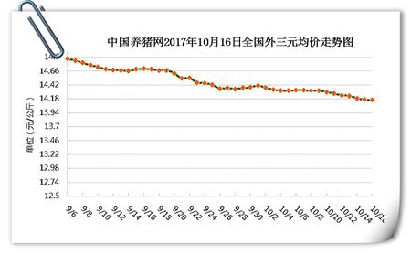 """10月16日猪评:猪价小幅震荡,难道真要破""""7""""了吗?"""