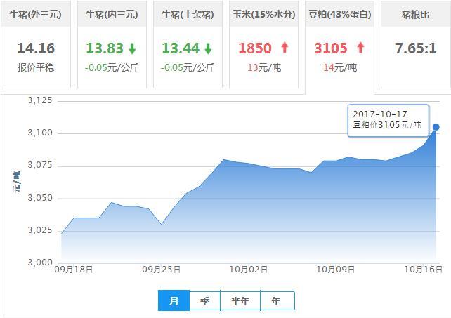 2017年10月17日全国豆粕价格行情走势汇总