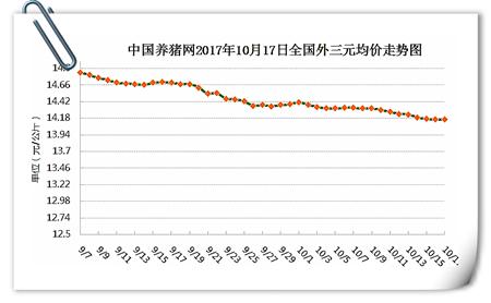 10月17日猪评:短期内猪价持稳,后市或将缓慢上涨