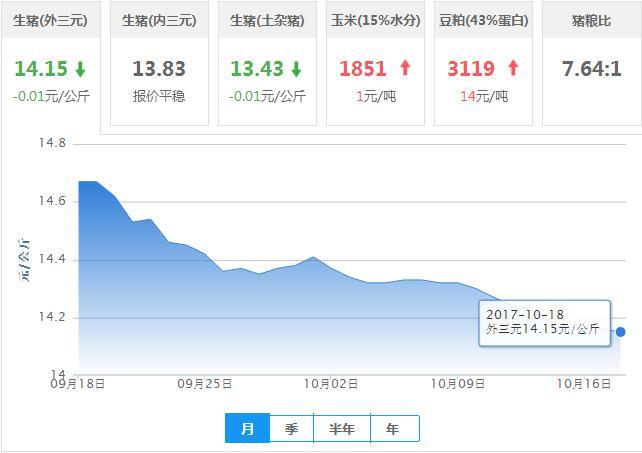 2017年10月18日全国外三元生猪价格行情涨跌表