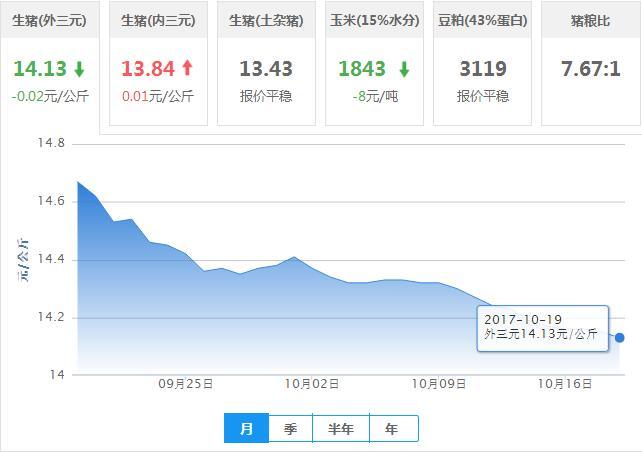 2017年10月19日全国外三元生猪价格行情涨跌表